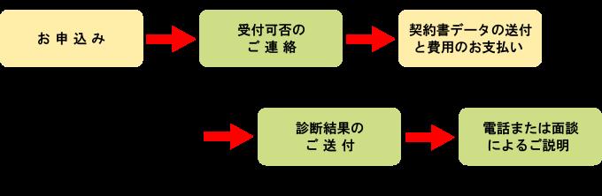 keiyakusyo20190527